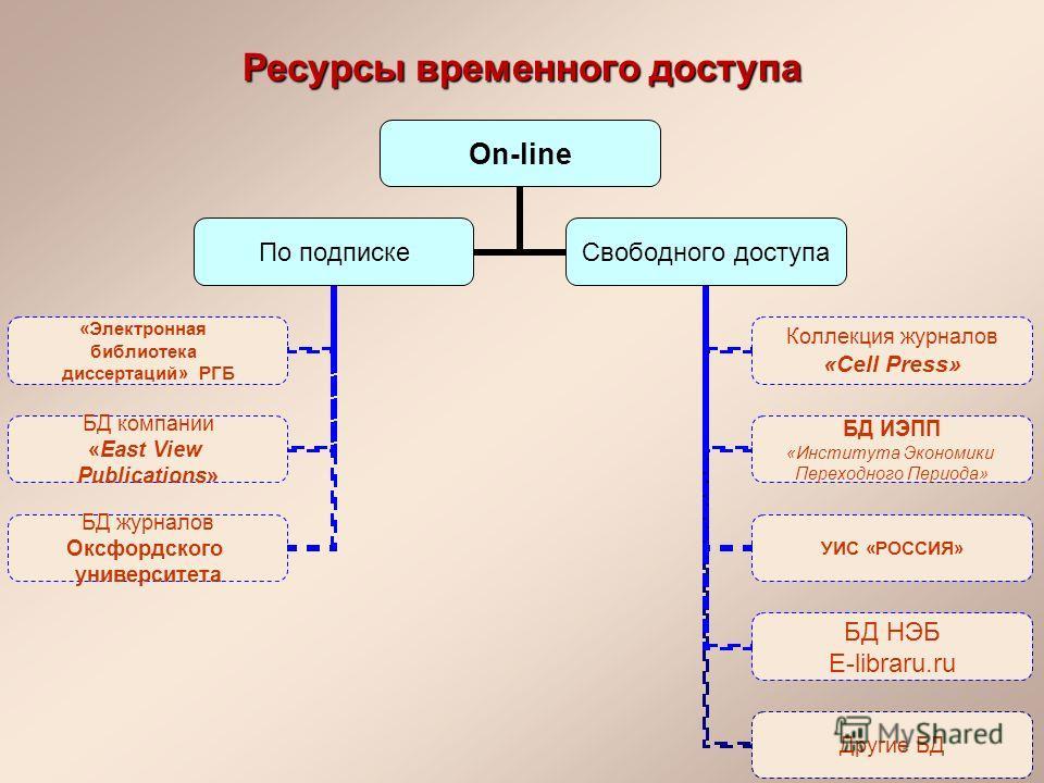 Презентация на тему Красноярск Научная библиотека СибГТУ  8 Ресурсы временного