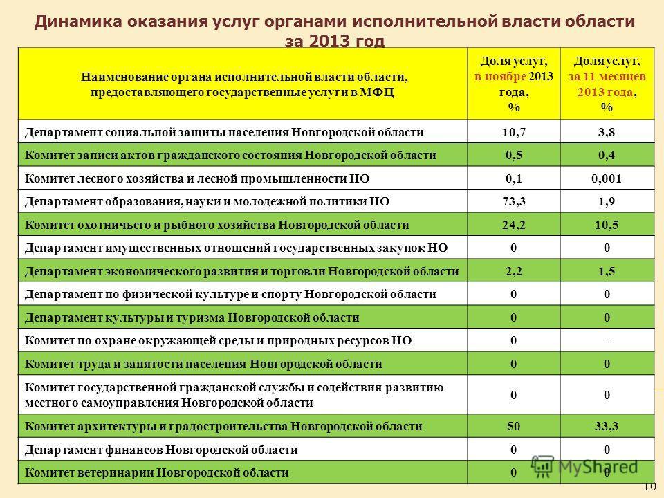 10 Динамика оказания услуг органами исполнительной власти области за 2013 год Наименование органа исполнительной власти области, предоставляющего государственные услуги в МФЦ Доля услуг, в ноябре 2013 года, % Доля услуг, за 11 месяцев 2013 года, % Де