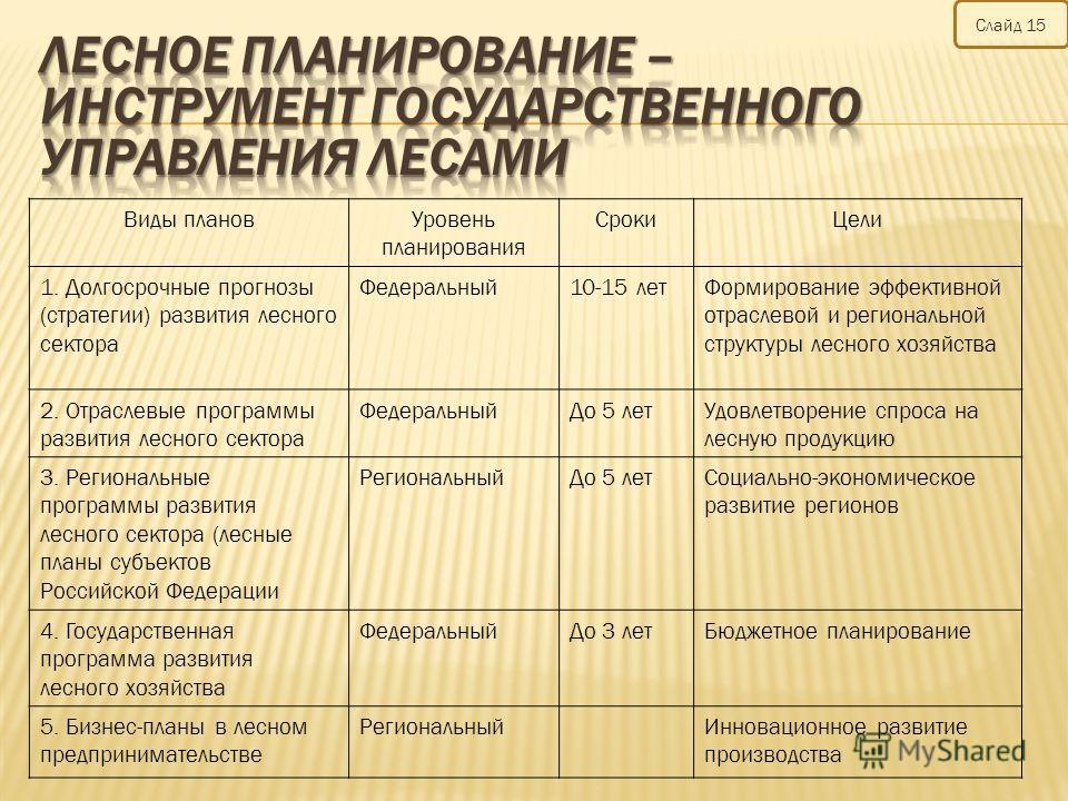 Виды планов Уровень планирования Сроки Цели 1. Долгосрочные прогнозы (стратегии) развития лесного сектора Федеральный 10-15 лет Формирование эффективной отраслевой и региональной структуры лесного хозяйства 2. Отраслевые программы развития лесного се