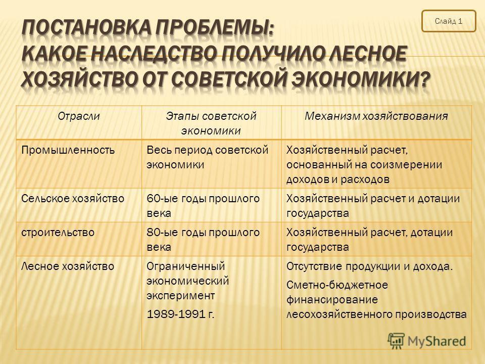 Отрасли Этапы советской экономики Механизм хозяйствования Промышленность Весь период советской экономики Хозяйственный расчет, основанный на соизмерении доходов и расходов Сельское хозяйство 60-ые годы прошлого века Хозяйственный расчет и дотации гос