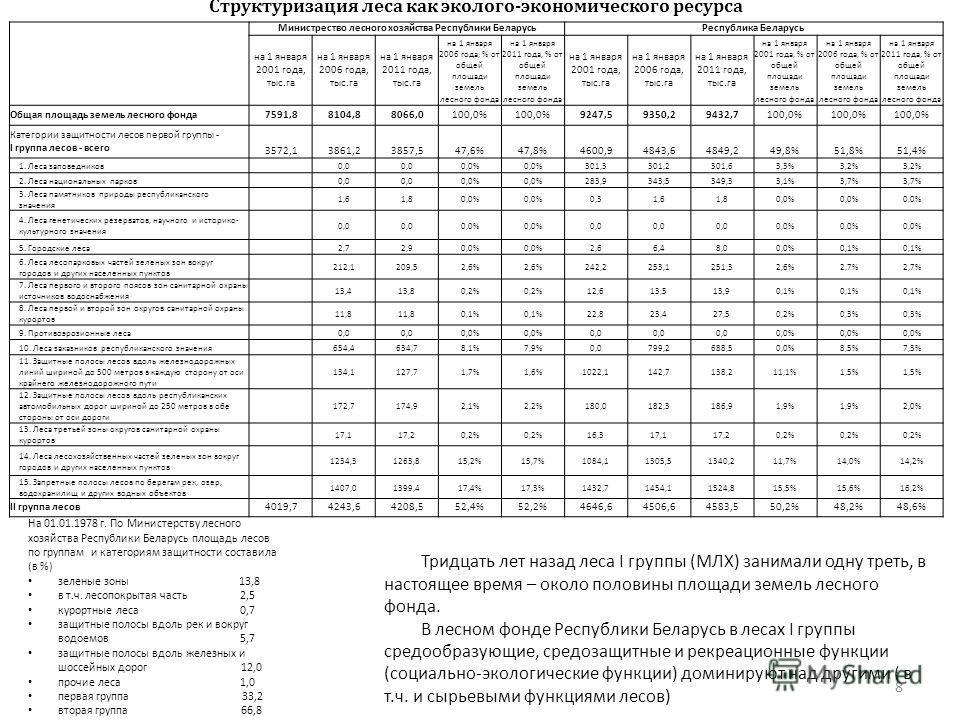 Министрество лесного хозяйства Республики Беларусь Республика Беларусь на 1 января 2001 года, тыс.га на 1 января 2006 года, тыс.га на 1 января 2011 года, тыс.га на 1 января 2006 года, % от общей площади земель лесного фонда на 1 января 2011 года, % о