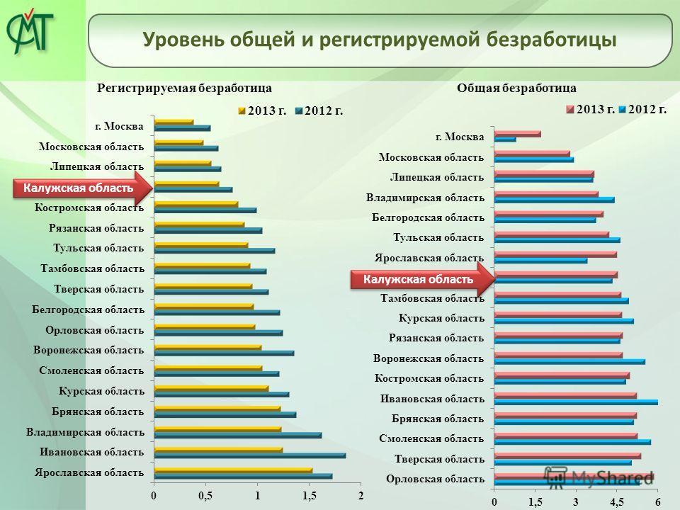 Уровень общей и регистрируемой безработицы Калужская область