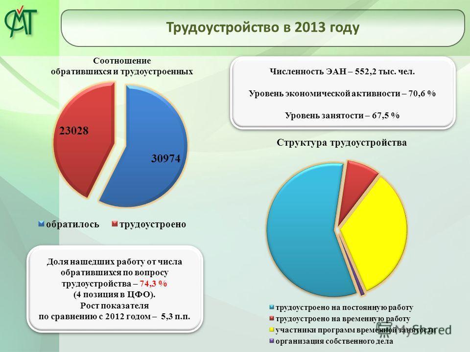 Трудоустройство в 2013 году Численность ЭАН – 552,2 тыс. чел. Уровень экономической активности – 70,6 % Уровень занятости – 67,5 % Численность ЭАН – 552,2 тыс. чел. Уровень экономической активности – 70,6 % Уровень занятости – 67,5 % Доля нашедших ра
