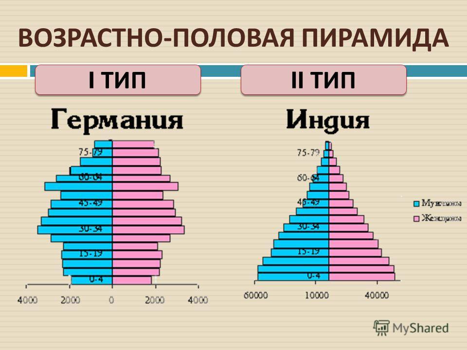 ВОЗРАСТНО - ПОЛОВАЯ ПИРАМИДА I ТИП II ТИП