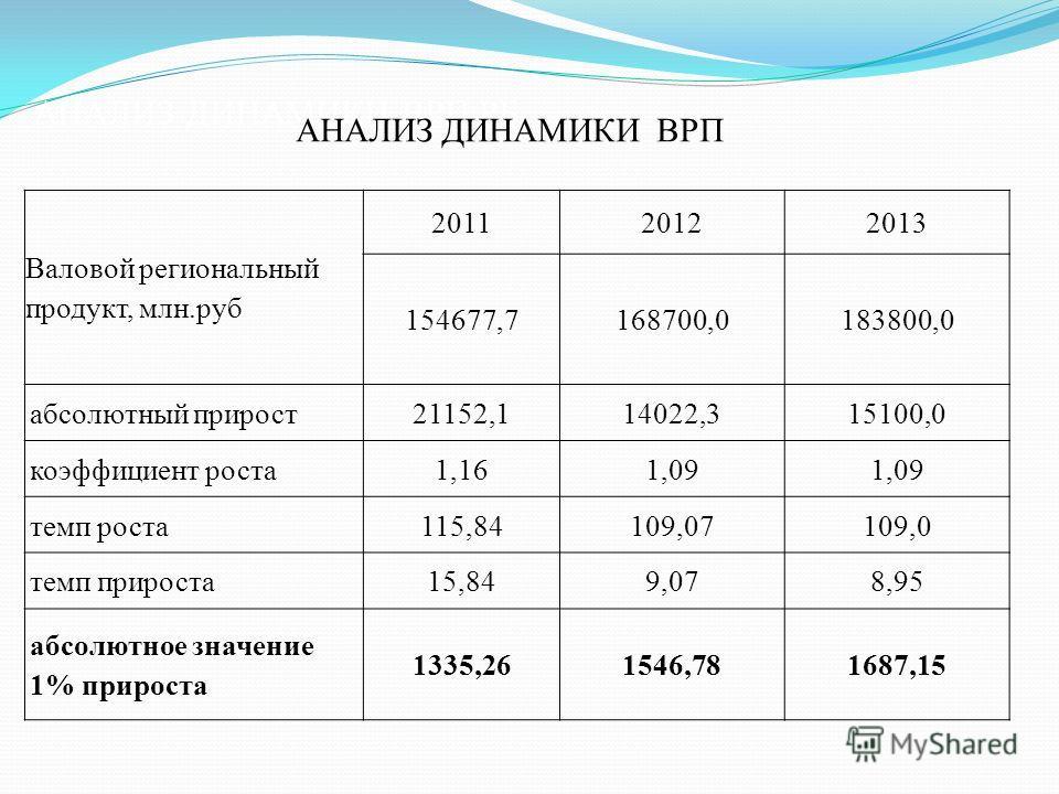 АНАЛИЗ ДИНАМИКИ ВРП РБ Валовой региональный продукт, млн.руб 201120122013 154677,7168700,0183800,0 абсолютный прирост 21152,114022,315100,0 коэффициент роста 1,161,09 темп роста 115,84109,07109,0 темп прироста 15,849,078,95 абсолютное значение 1% при