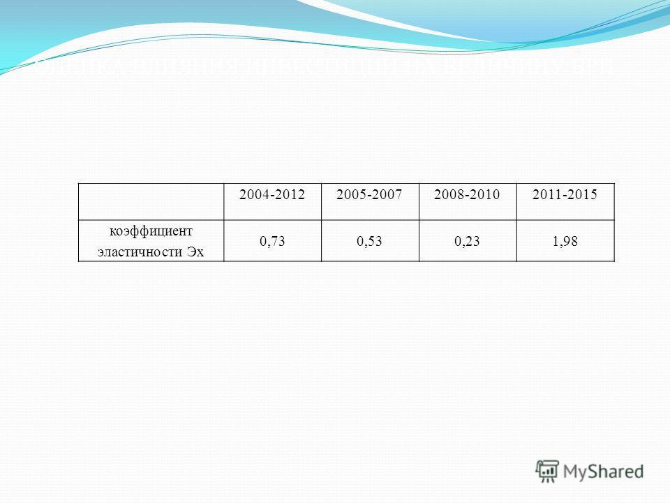 ОЦЕНКА ВЛИЯНИЯ ИНВЕСТИЦИЙ НА ВЕЛИЧИНУ ВРП 2004-20122005-20072008-20102011-2015 коэффициент эластичности Эх 0,730,530,231,98