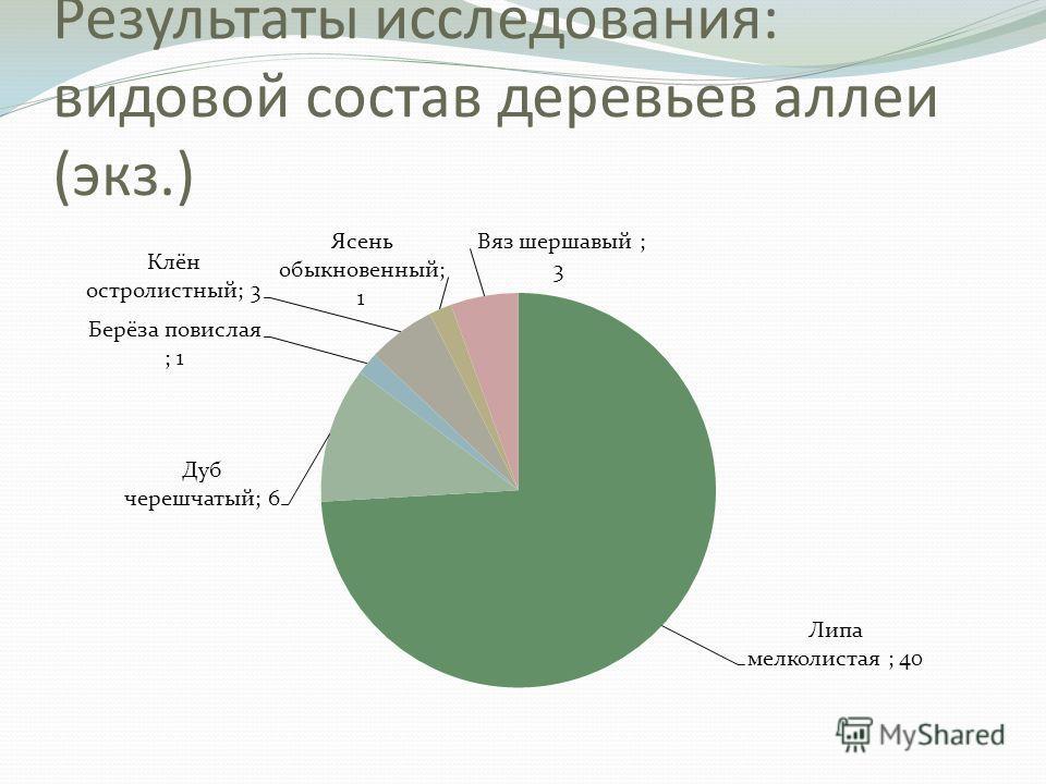 Результаты исследования: видовой состав деревьев аллеи (экз.)