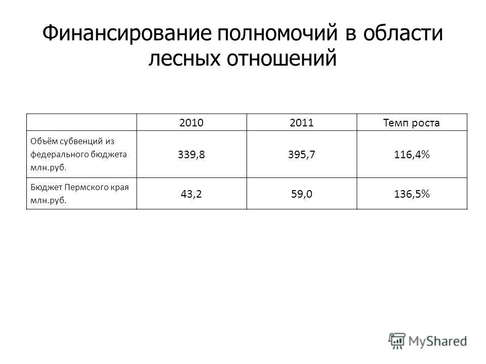 20102011Темп роста Объём субвенций из федерального бюджета млн.руб. 339,8395,7116,4% Бюджет Пермского края млн.руб. 43,259,0136,5% Финансирование полномочий в области лесных отношений