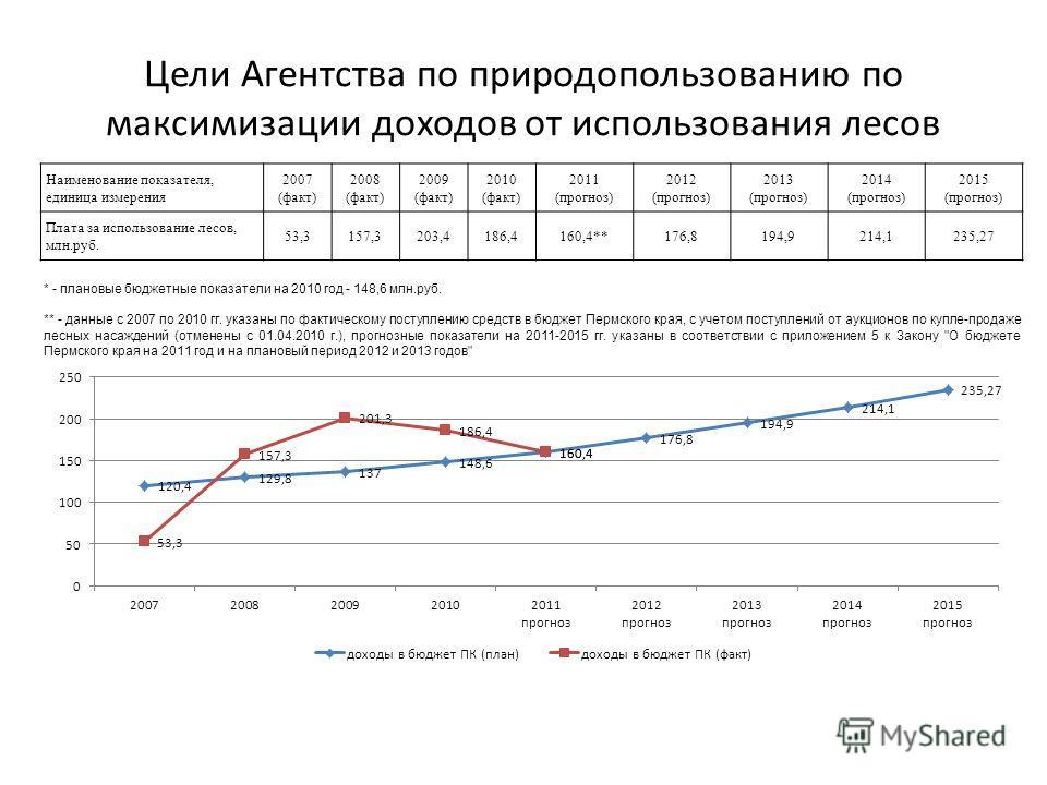 Наименование показателя, единица измерения 2007 (факт) 2008 (факт) 2009 (факт) 2010 (факт) 2011 (прогноз) 2012 (прогноз) 2013 (прогноз) 2014 (прогноз) 2015 (прогноз) Плата за использование лесов, млн.руб. 53,3157,3203,4186,4160,4**176,8194,9214,1235,