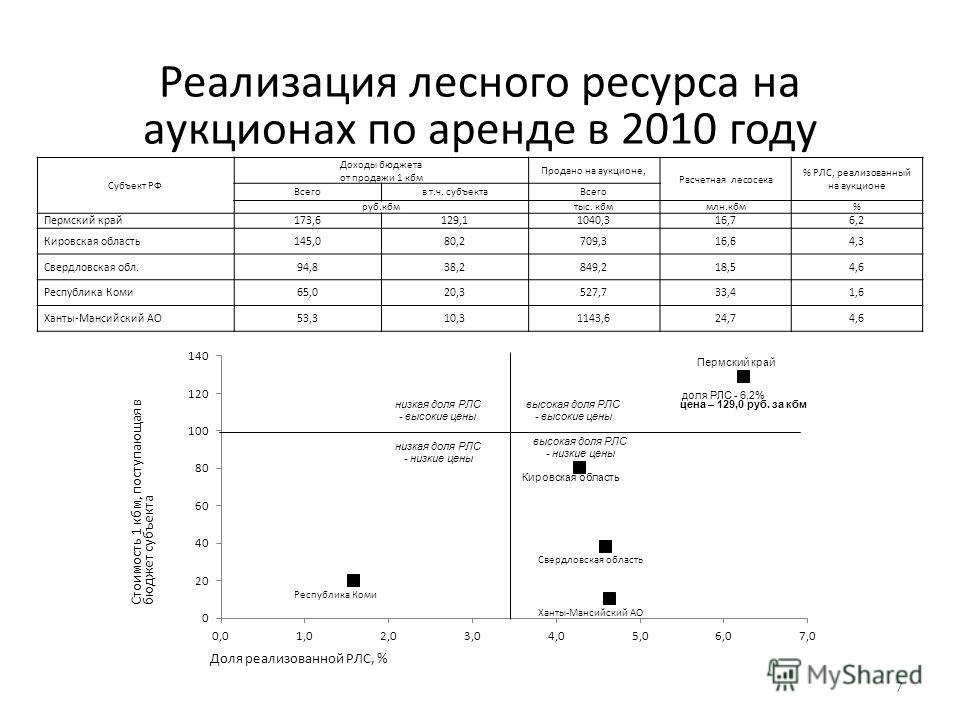 7 Субъект РФ Доходы бюджета от продажи 1 кбм Продано на аукционе, Расчетная лесосека % РЛС, реализованный на аукционе Всегов т.ч. субъекто Всего руб.кбмтыс. кбммлн.кбм% Пермский край 173,6129,11040,316,76,2 Кировская область 145,080,2709,316,64,3 Све