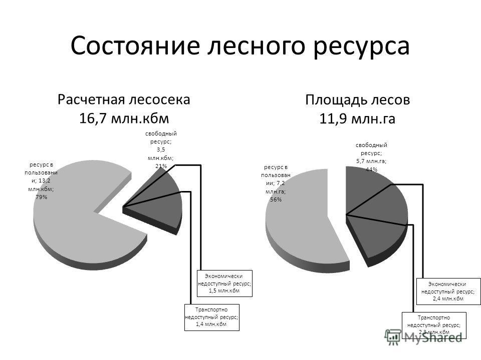 Состояние лесного ресурса Площадь лесов 11,9 млн.га Расчетная лесосека 16,7 млн.кбм Экономически недоступный ресурс; 1,5 млн.кбм Транспортно недоступный ресурс; 1,4 млн.кбм Экономически недоступный ресурс; 2,4 млн.кбм Транспортно недоступный ресурс;