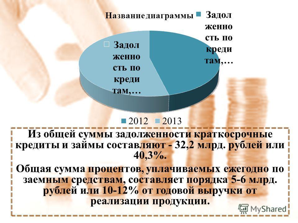 Из общей суммы задолженности краткосрочные кредиты и займы составляют - 32,2 млрд. рублей или 40,3%. Общая сумма процентов, уплачиваемых ежегодно по заемным средствам, составляет порядка 5-6 млрд. рублей или 10-12% от годовой выручки от реализации пр
