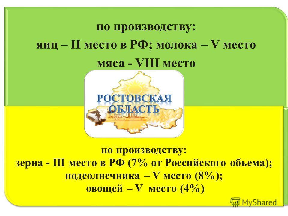 по производству: яиц – II место в РФ; молока – V место мяса - VIII место по производству: зерна - III место в РФ (7% от Российского объема); подсолнечника – V место (8%); овощей – V место (4%)