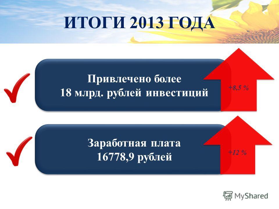 Привлечено более 18 млрд. рублей инвестиций Привлечено более 18 млрд. рублей инвестиций Заработная плата 16778,9 рублей Заработная плата 16778,9 рублей +8,5 % +12 % ИТОГИ 2013 ГОДА