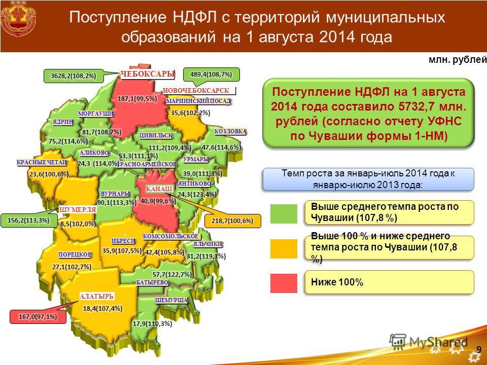 Поступление НДФЛ с территорий муниципальных образований на 1 августа 2014 года Поступление НДФЛ на 1 августа 2014 года составило 5732,7 млн. рублей (согласно отчету УФНС по Чувашии формы 1-НМ) млн. рублей Темп роста за январь-июль 2014 года к январю-