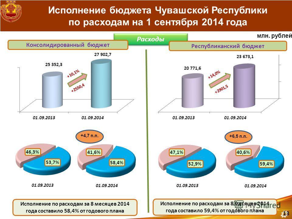 Исполнение бюджета Чувашской Республики по расходам на 1 сентября 2014 года Расходы Консолидированный бюджет Республиканский бюджет Исполнение по расходам за 8 месяцев 2014 года составило 58,4% от годового плана Исполнение по расходам за 8 месяцев 20