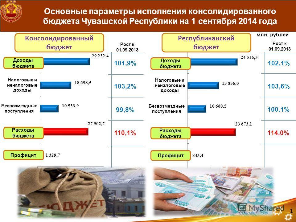 Основные параметры исполнения консолидированного бюджета Чувашской Республики на 1 сентября 2014 года млн. рублей Рост к 01.09.2013 101,9% 103,2% 99,8% 110,1% 1 Консолидированный бюджет Республиканский бюджет Рост к 01.09.2013 102,1% 103,6% 100,1% 11