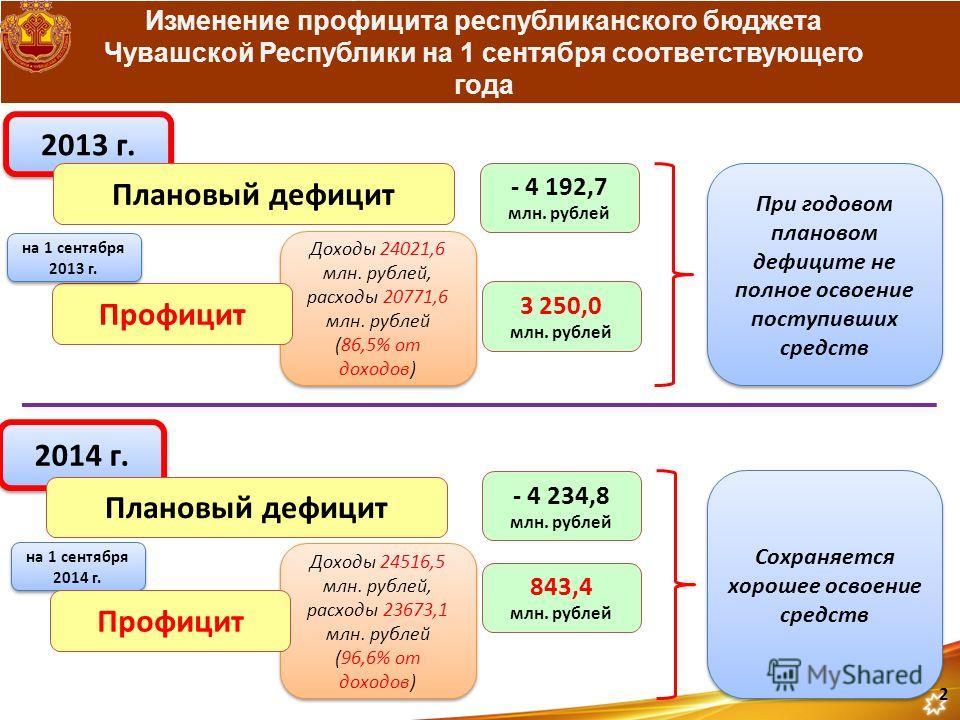 Доходы 24516,5 млн. рублей, расходы 23673,1 млн. рублей (96,6% от доходов) Доходы 24516,5 млн. рублей, расходы 23673,1 млн. рублей (96,6% от доходов) Доходы 24021,6 млн. рублей, расходы 20771,6 млн. рублей (86,5% от доходов) Доходы 24021,6 млн. рубле