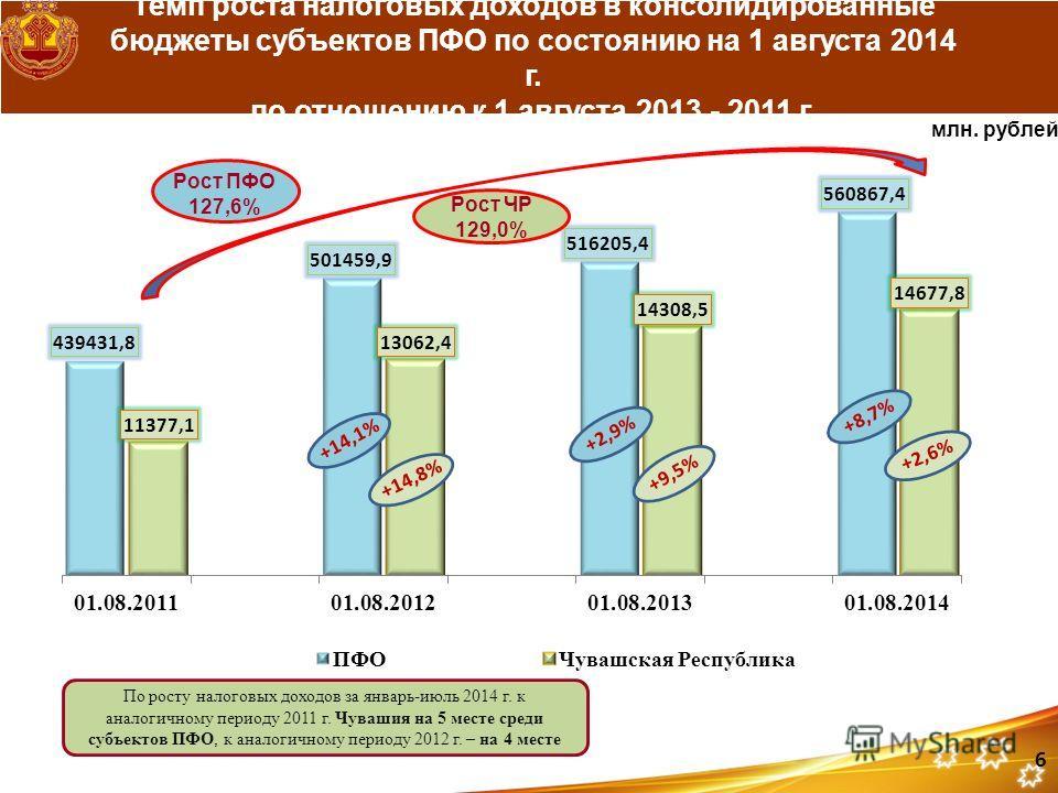 Темп роста налоговых доходов в консолидированные бюджеты субъектов ПФО по состоянию на 1 августа 2014 г. по отношению к 1 августа 2013 - 2011 г. По росту налоговых доходов за январь-июль 2014 г. к аналогичному периоду 2011 г. Чувашия на 5 месте среди
