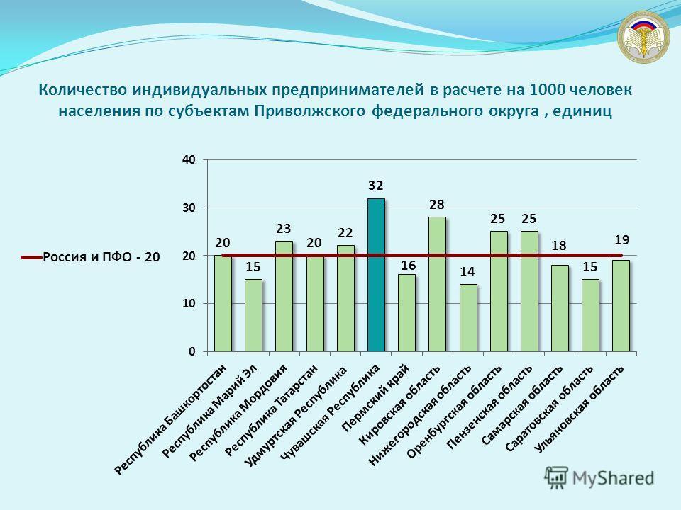 Количество индивидуальных предпринимателей в расчете на 1000 человек населения по субъектам Приволжского федерального округа, единиц