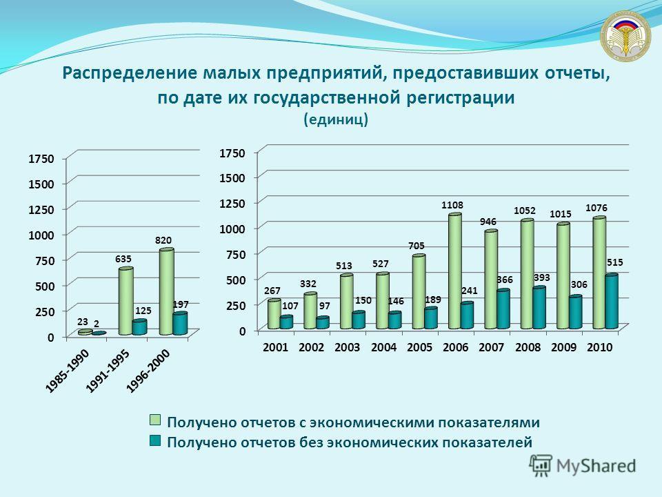 Распределение малых предприятий, предоставивших отчеты, по дате их государственной регистрации (единиц) Получено отчетов с экономическими показателями Получено отчетов без экономических показателей