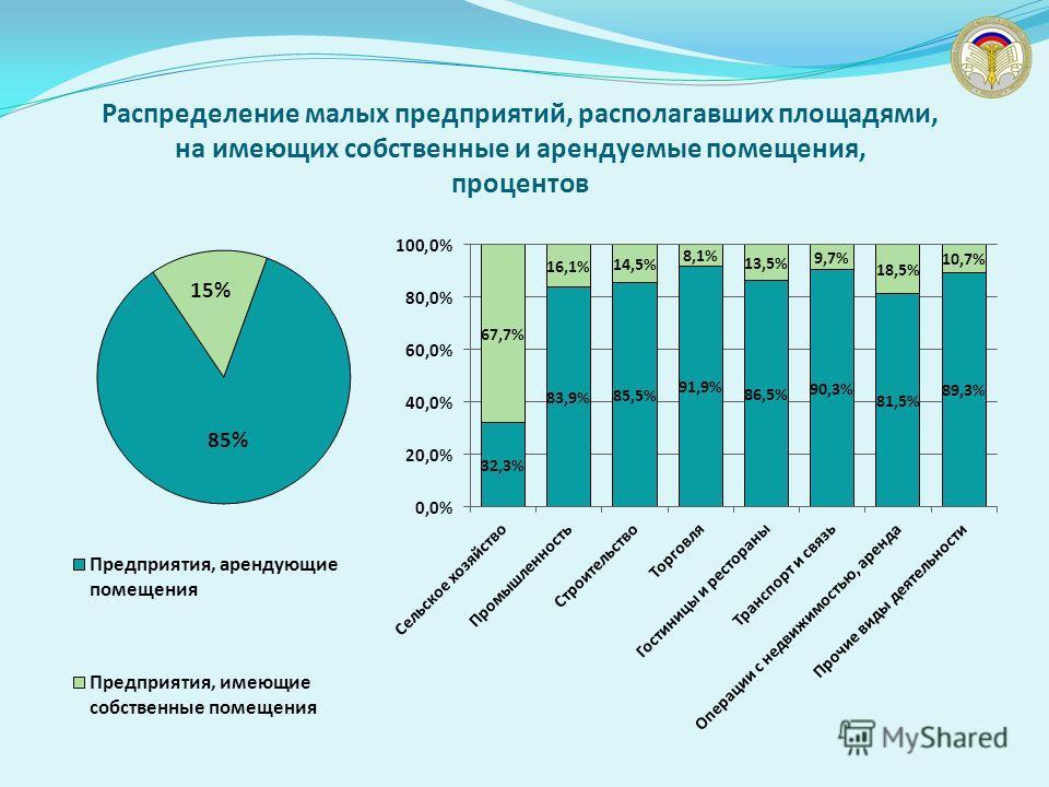 Распределение малых предприятий, располагавших площадями, на имеющих собственные и арендуемые помещения, процентов