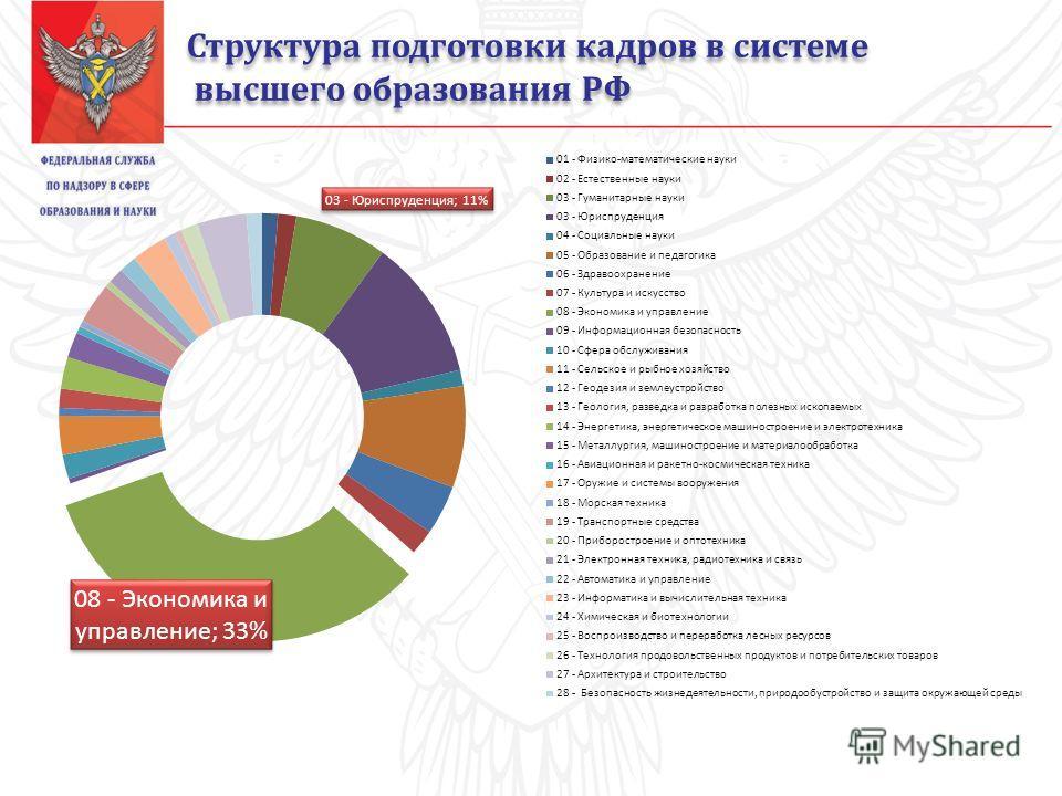 Структура подготовки кадров в системе высшего образования РФ Структура подготовки кадров в системе высшего образования РФ