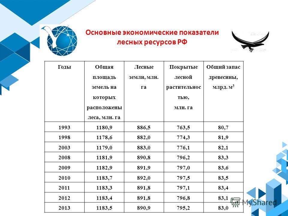 Основные экономические показатели лесных ресурсов РФ Годы Общая площадь земель на которых расположены леса, млн. га Лесные земли, млн. га Покрытые лесной растительностью, млн. га Общий запас древесины, млрд. м 3 19931180,9886,5763,580,7 19981178,6882