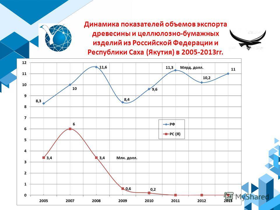 Динамика показателей объемов экспорта древесины и целлюлозно-бумажных изделий из Российской Федерации и Республики Саха (Якутия) в 2005-2013 гг.