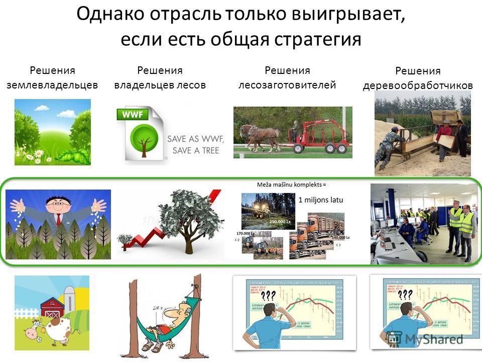 Однако отрасль только выигрывает, если есть общая стратегия Решения землевладельцев Решения владельцев лесов Решения лесозаготовителей Решения деревообработчиков