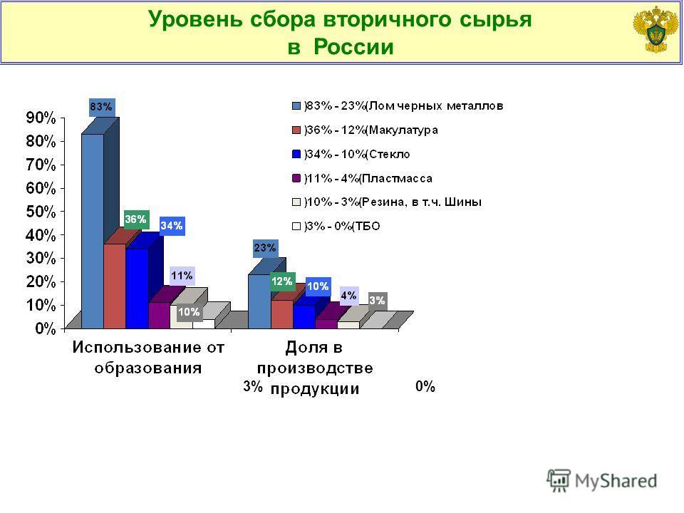3%0% Уровень сбора вторичного сырья в России