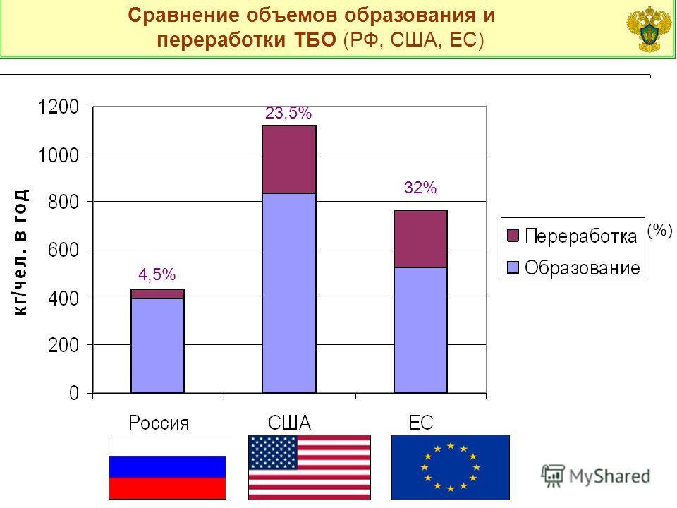 Сравнение объемов образования и переработки ТБО (РФ, США, ЕС) (%) 4,5% 32% 23,5%