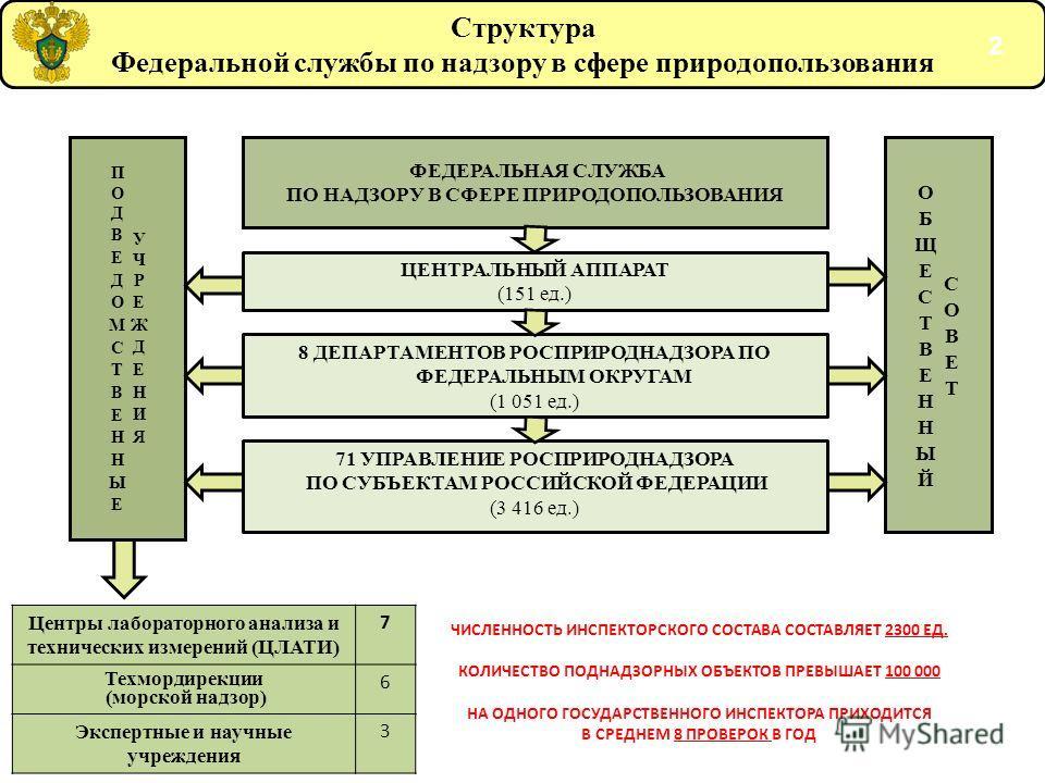 Структура Федеральной службы по надзору в сфере природопользования ФЕДЕРАЛЬНАЯ СЛУЖБА ПО НАДЗОРУ В СФЕРЕ ПРИРОДОПОЛЬЗОВАНИЯ ЦЕНТРАЛЬНЫЙ АППАРАТ (151 ед.) 8 ДЕПАРТАМЕНТОВ РОСПРИРОДНАДЗОРА ПО ФЕДЕРАЛЬНЫМ ОКРУГАМ (1 051 ед.) 71 УПРАВЛЕНИЕ РОСПРИРОДНАДЗО