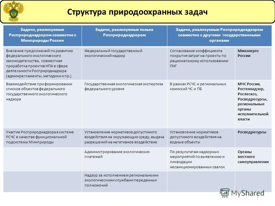 7 Задачи, реализуемые Росприроднадзором совместно с Минприроды России Задачи, реализуемые только Росприроднадзором Задачи, реализуемые Росприроднадзором совместно с другими государственными органами Внесение предложений по развитию фетерального эколо