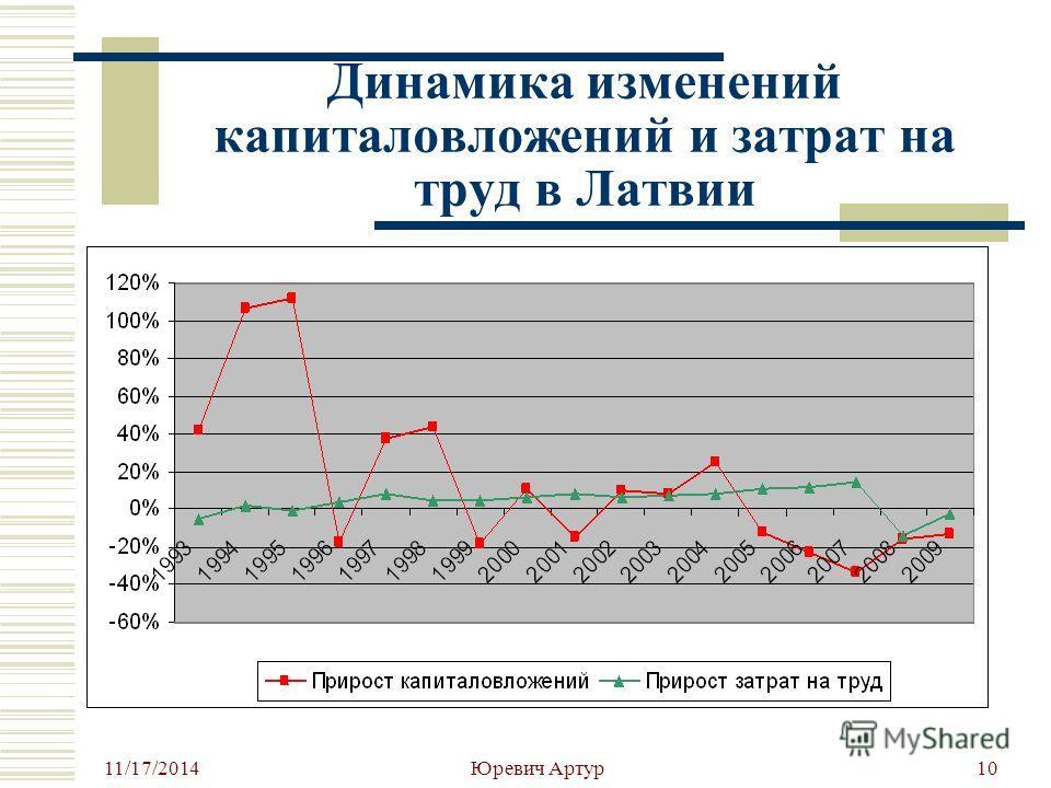 11/17/2014 Юревич Артур 10 Динамика изменений капиталовложений и затрат на труд в Латвии