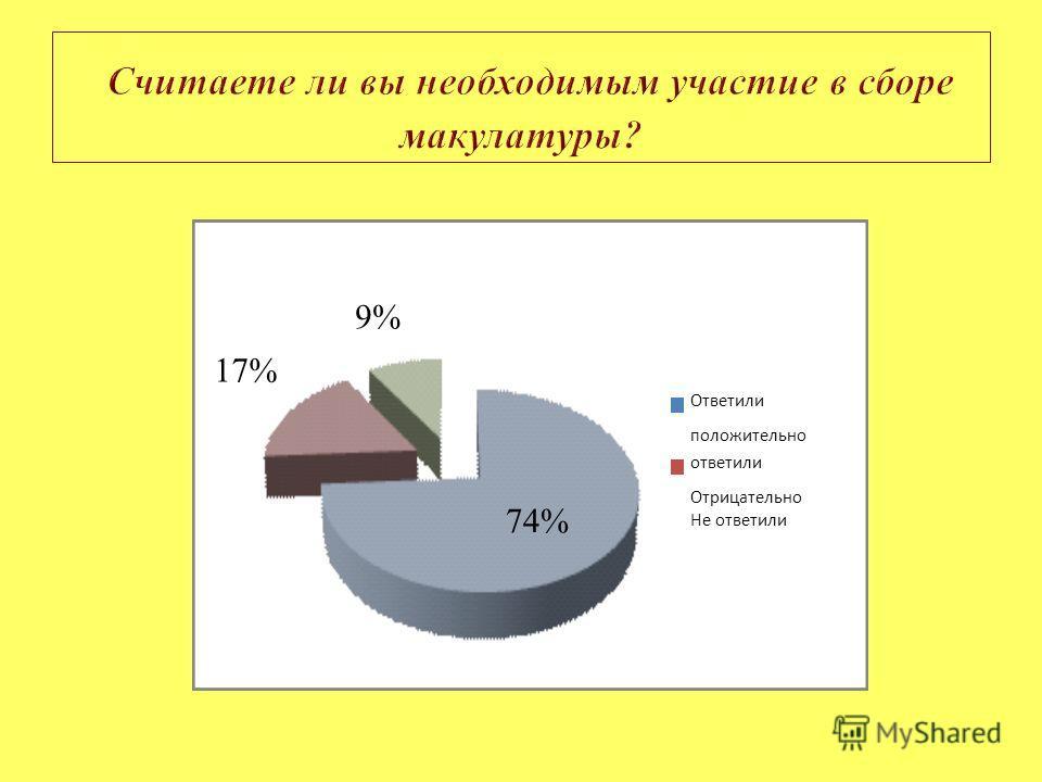 74% 17% 9% Ответили положительно ответили Отрицательно Не ответили