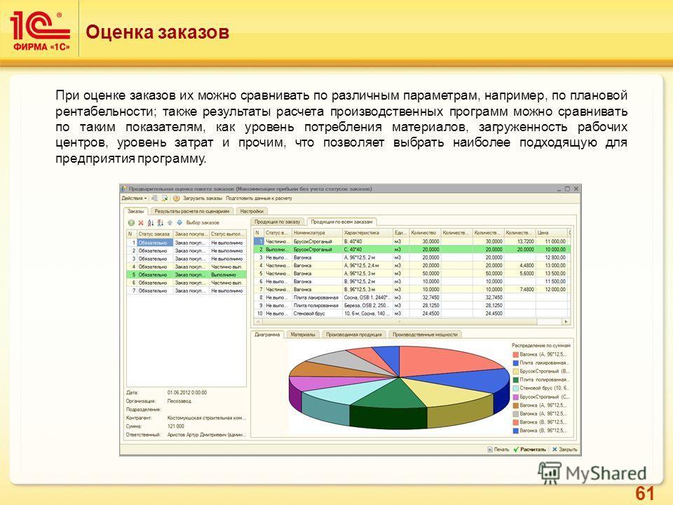 61 Оценка заказов При оценке заказов их можно сравнивать по различным параметрам, например, по плановой рентабельности; также результаты расчета производственных программ можно сравнивать по таким показателям, как уровень потребления материалов, загр