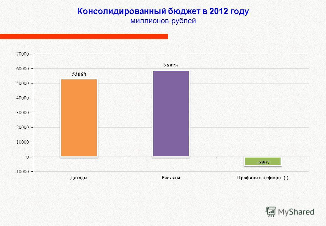 Консолидированный бюджет в 2012 году миллионов рублей