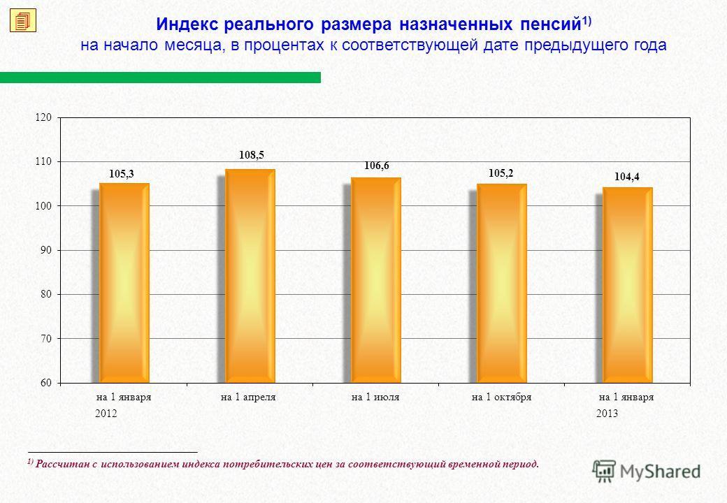 Индекс реального размера назначенных пенсий 1) на начало месяца, в процентах к соответствующей дате предыдущего года 20122013 1) Рассчитан с использованием индекса потребительских цен за соответствующий временной период.