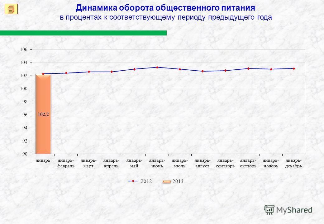 Динамика оборота общественного питания в процентах к соответствующему периоду предыдущего года 2013 2012