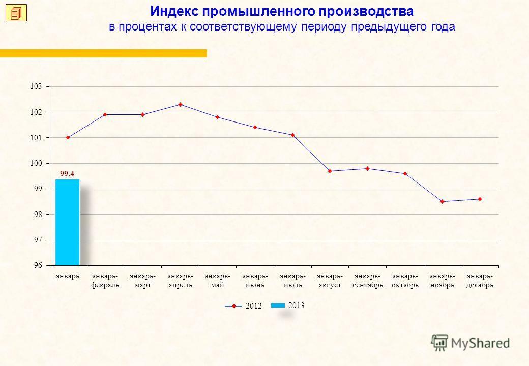 Индекс промышленного производства в процентах к соответствующему периоду предыдущего года 2013 2012