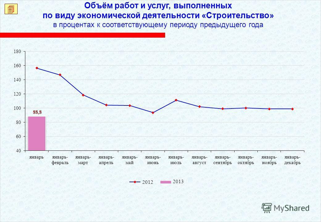 Объём работ и услуг, выполненных по виду экономической деятельности «Строительство» в процентах к соответствующему периоду предыдущего года 2013 2012