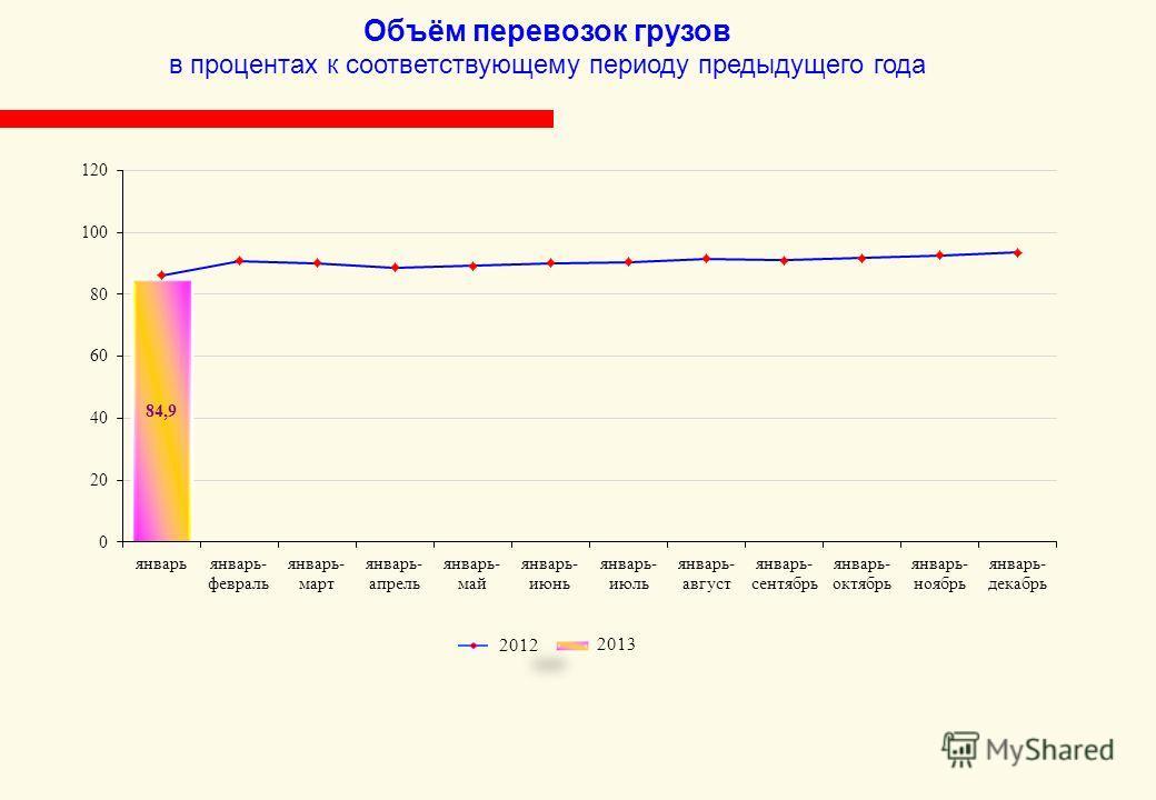 Объём перевозок грузов в процентах к соответствующему периоду предыдущего года 2013 2012