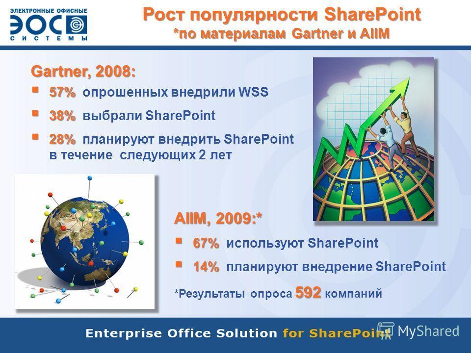 Рост популярности SharePoint *по материалам Gartner и AIIM Gartner, 2008: 57% 57% опрошенных внедрили WSS 38% 38% выбрали SharePoint 28% 28% планируют внедрить SharePoint в течение следующих 2 лет AIIM, 2009:* 67% 67% используют SharePoint 14% 14% пл