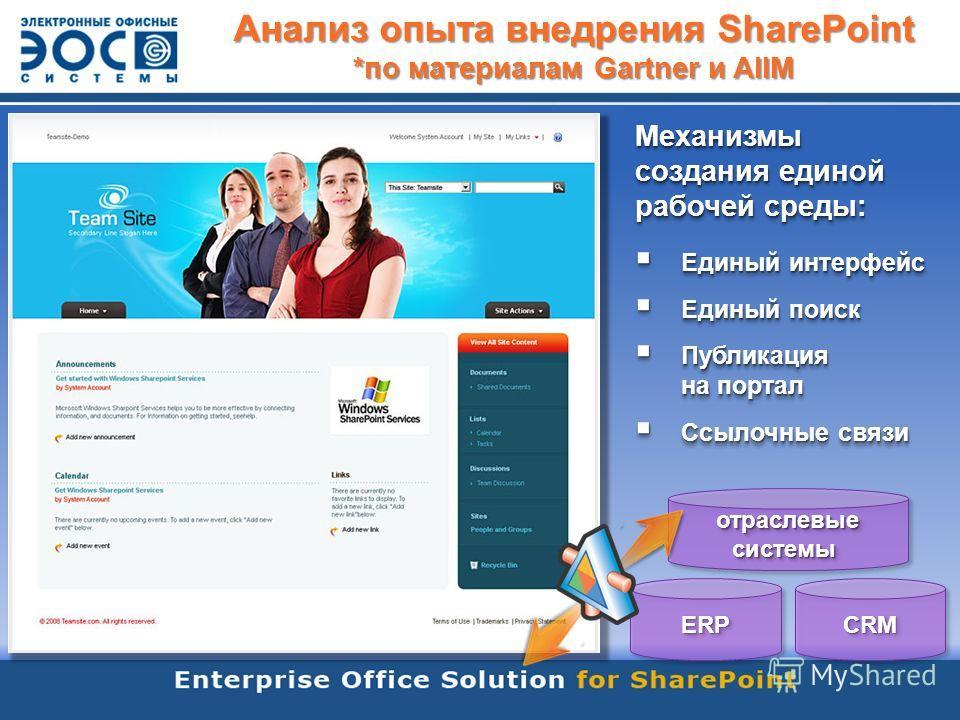 Как внедряют и используют SharePoint? Анализ опыта внедрения SharePoint *по материалам Gartner и AIIM EOS for SharePoint (ЭОС) Другие решения партнеров Microsoft Базовые возможности SharePoint Собственные доработки Механизмы создания единой рабочей с