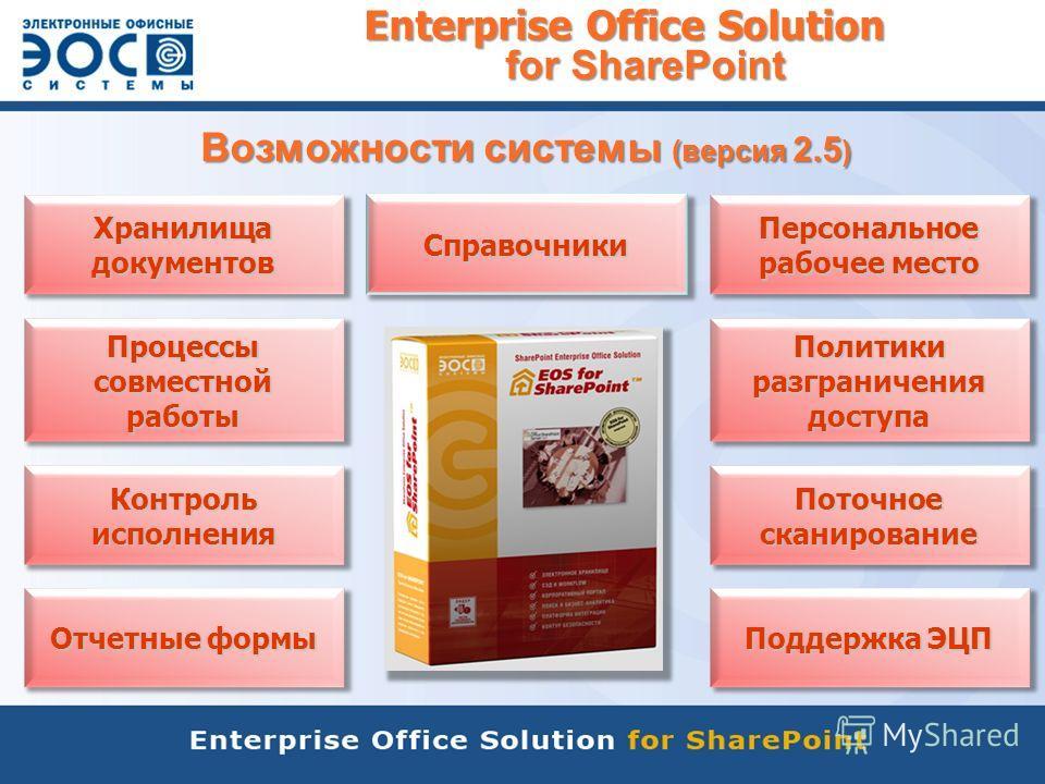 Enterprise Office Solution for SharePoint Хранилища документов Процессы совместной работы Контроль исполнения Политики разграничения доступа Поддержка ЭЦП Поточное сканирование Отчетные формы Персональное рабочее место Справочники Возможности системы