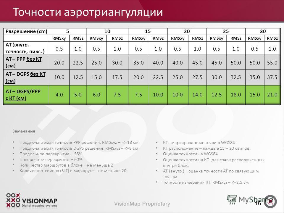 Замечания Предполагаемая точность PPP решения: RMSxyz –
