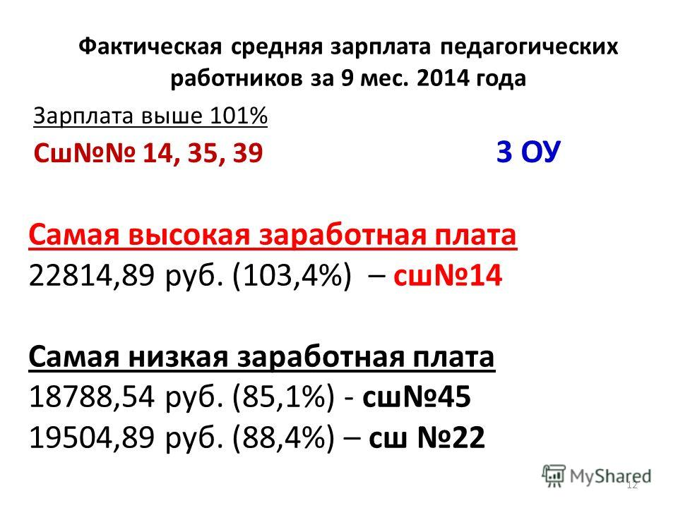 Фактическая средняя зарплата педагогических работников за 9 мес. 2014 года 12 Зарплата выше 101% Сш 14, 35, 39 3 ОУ Самая высокая заработная плата 22814,89 руб. (103,4%) – сш 14 Самая низкая заработная плата 18788,54 руб. (85,1%) - сш 45 19504,89 руб