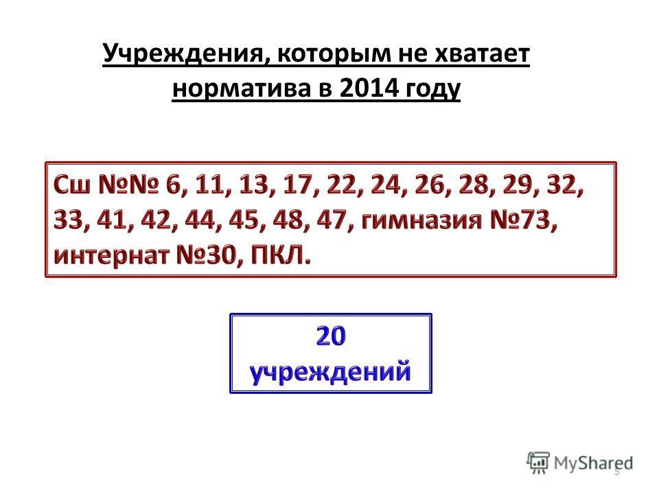 Учреждения, которым не хватает норматива в 2014 году 5