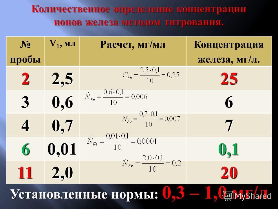 пробы V 1, мл Расчет, мг/мл Концентрация железа, мг/л.22,525 30,66 40,77 60,010,1 112,020 Установленные нормы : 0,3 – 1,0 мг / л
